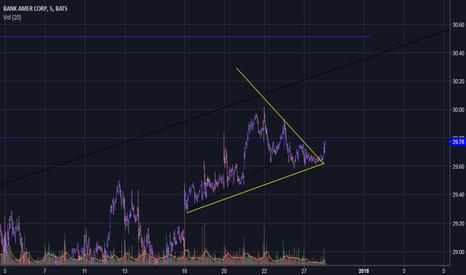 BAC: $BAC Trigger triangle