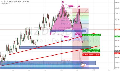 NZDUSD: NZD/USD opportunity