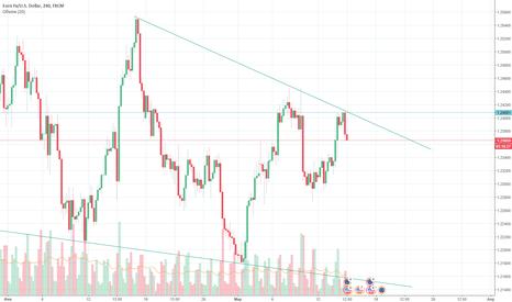 EURUSD: EUR/USD цена не смогла преодолеть уровень 1.24