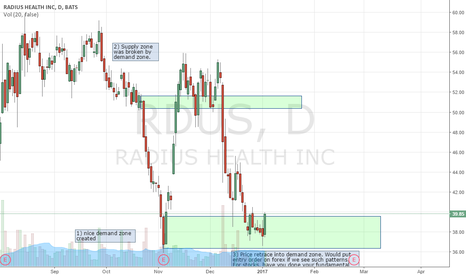 RDUS: Who is managing this company? Radius Health INC