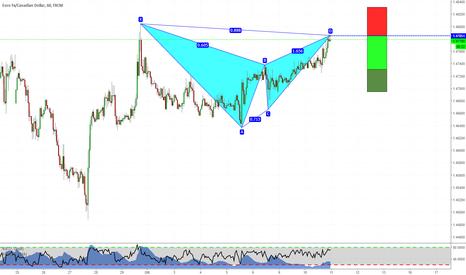 EURCAD: Bat Pattern a mercato!