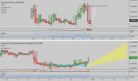 SPRBTC: SPRBTC: Interesting chart...altcoin season started?