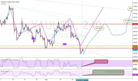 XAUUSD: price action gold