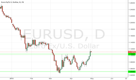 EURUSD: Looking for bounce off of old resistance, wait for indicator