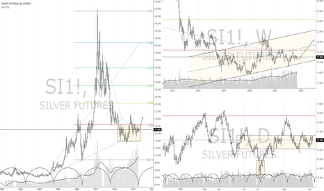 SI1!: Silver breakout coming within next 6m (Spring 18' ?)