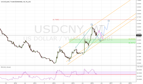 USDCNY: USDCNY LONG at 6,3570-6,4150 area