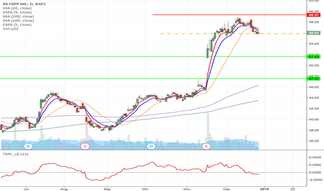 NTAP: NTAP -Inverse fallen angel formation short from $55.85 to $51.63