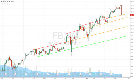 FB: Facebook $FB Support and Resistance Areas