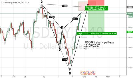 USDJPY: USDJPY shark pattern  12/09/2017 4h