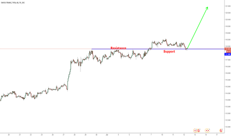 CHFJPY: CHFJPY at support, could move higher.