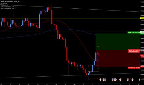 USDCHF: Strong Breakout With Overall Trend