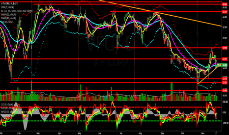 VFC: Going Long on VFC due to the Fundamentals, Sell-off & Support