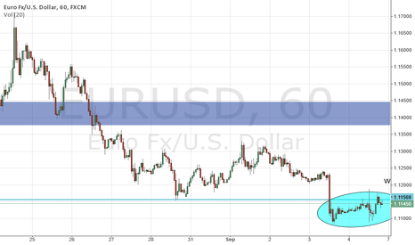 EURUSD: EURUSD Analysis and trading outlook for the week,