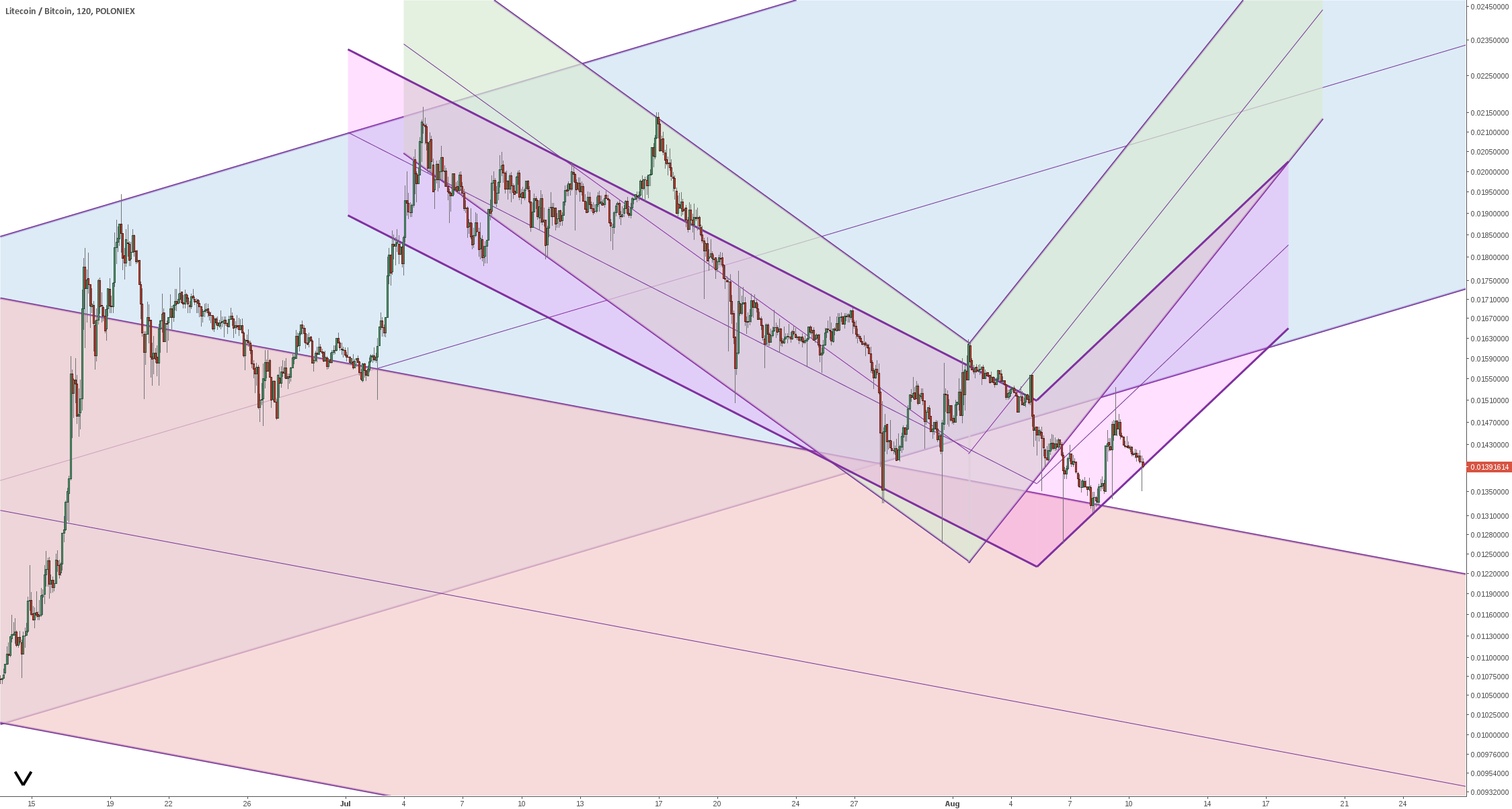 Litecoin/Bitcoin - twin trend channel pattern