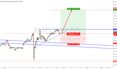 AUDJPY: AUDJPY going long