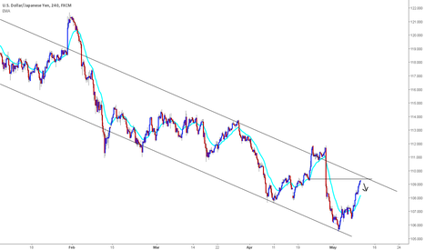 USDJPY: UJ short double resistance after two legs up