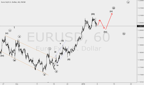 EURUSD: end of wave 3 !