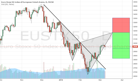 EUSTX50: Possible cypher formation on the Euro Stoxx 50