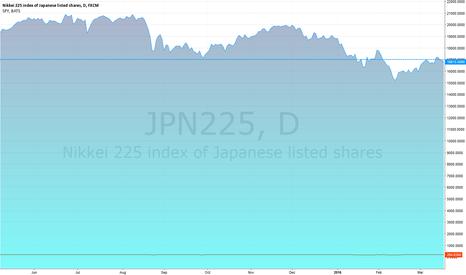 JPN225: test