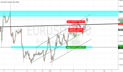 EURUSD: Current uptrend channel