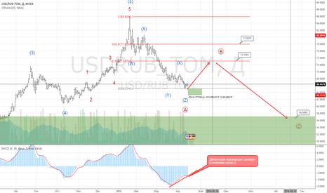 USDRUB_TOM: Пара доллар-рубль. Прогноз на месяц