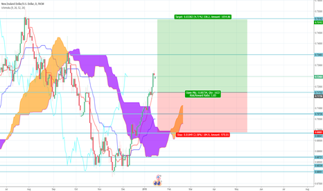 NZDUSD: NZD/USD Long Ichimoku Trade Idea - The808Trader.com