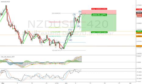 NZDUSD: EW, FIB, Structure, Indicator420