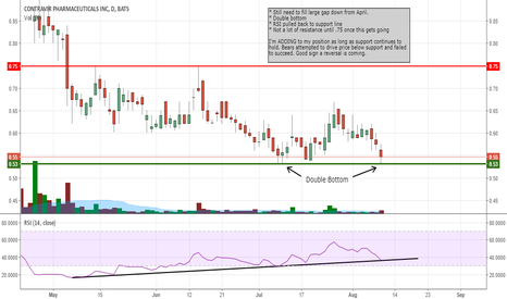 CTRV: Added to my position