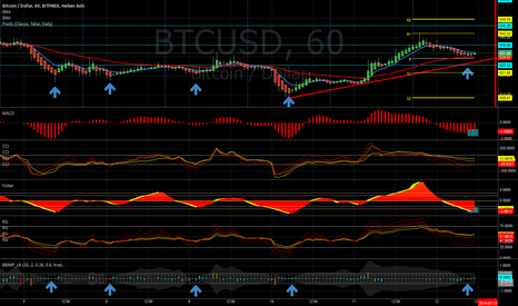 BTCUSD: Next Leg Up Coming Soon to a Chart Near You
