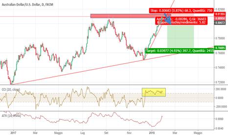 AUDUSD: AUDUSD trading semplice: short alla rottura della trend line
