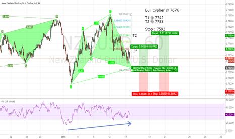 NZDUSD: Bull Cypher - Both targets