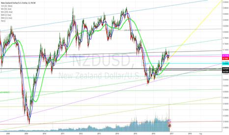 NZDUSD: Markets are going to tank, SHORT THE TINY KIWI!! .69696969