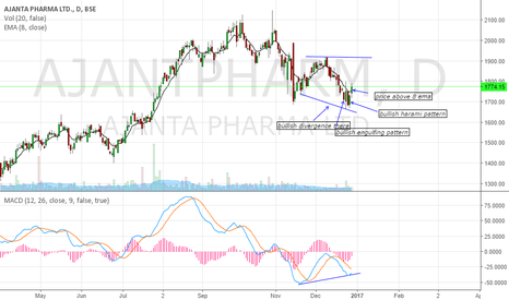 AJANTPHARM: buy call