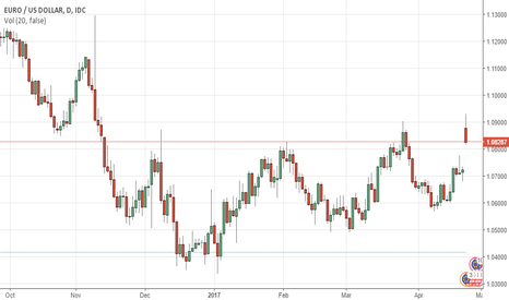 EURUSD: Pre Marlet Euro jumps to 5½-month high after exit polls