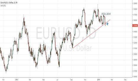 EURUSD: Multimonth trend line broken