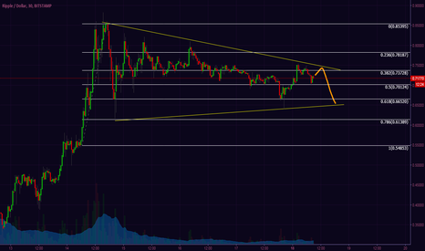 XRPUSD: xrp showing strong support after breakout - possible $1 breach