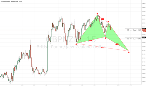 GBPNZD: GBPNZD 15M long setup