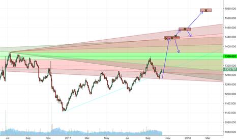 XAUUSD: Gold - Target Practice