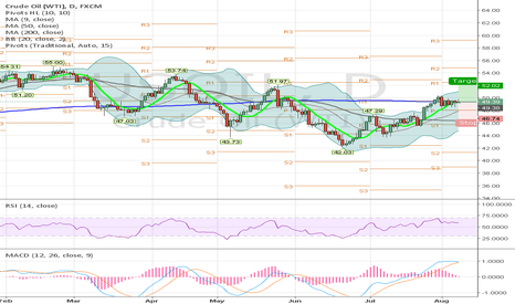USOIL: Gold Cross on Daily Candle USOil