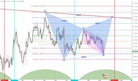 EURUSD: FOMC終わってドル安に戻るか??