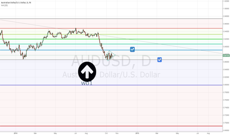 AUDUSD: may be alright