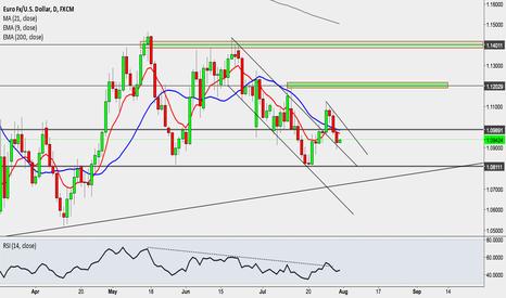 EURUSD: Eur Fx/ U.S. Dollar, D