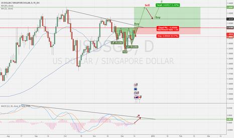 USDSGD: Fed policy may drive the Dollar @1.41588