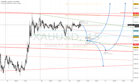 XAUUSD: Looking for opportunities