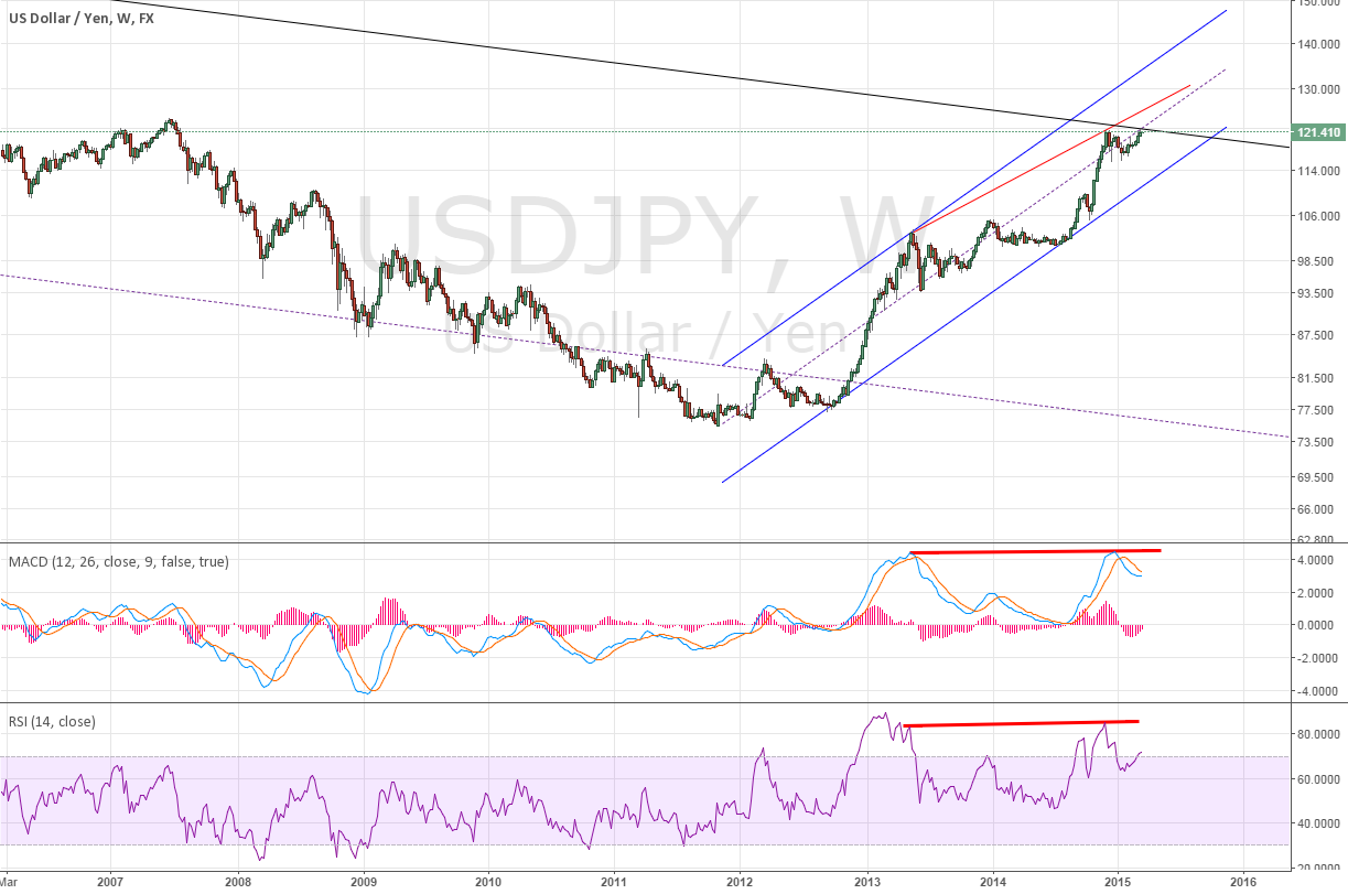 Weekly for USDJPY Divergence