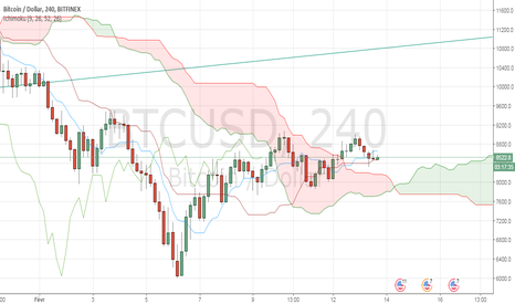 BTCUSD: BTC/USD getting over the Ichimoku Cloud in 4-hour timeframe