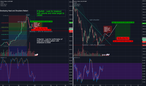 BTCUSD: Breakout from BTC Head and Shoulders Pattern