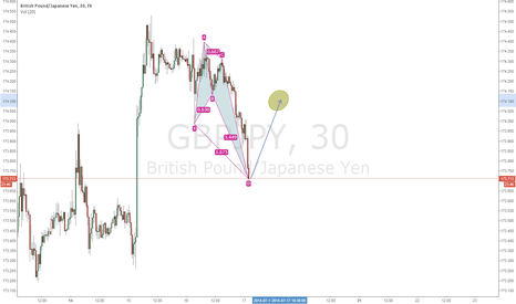 GBPJPY: GBPJPY LONG - SHORTTERM IDEA