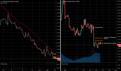 USDCAD: Trying a short in this small range.  Limited risk.