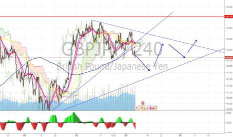 GBPJPY: ポンド円 ロング捕まった